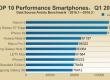 За версією AnTuTu флагман Xiaomi Mi 5 став найпотужнішим смартфоном 2016