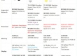 Стисле порівняння смартфонів Xiaomi