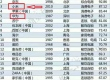 Xiaomi вийшла в трійку лідерів в роздрібній торгівлі Китаю