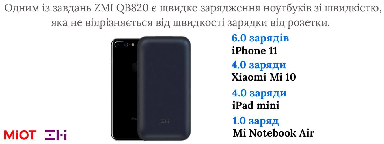 Універсальна батарея Xiaomi ZMi 10 (QB820) 20000mAh Type-C Black
